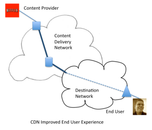 CDNs Improve the End User Experience